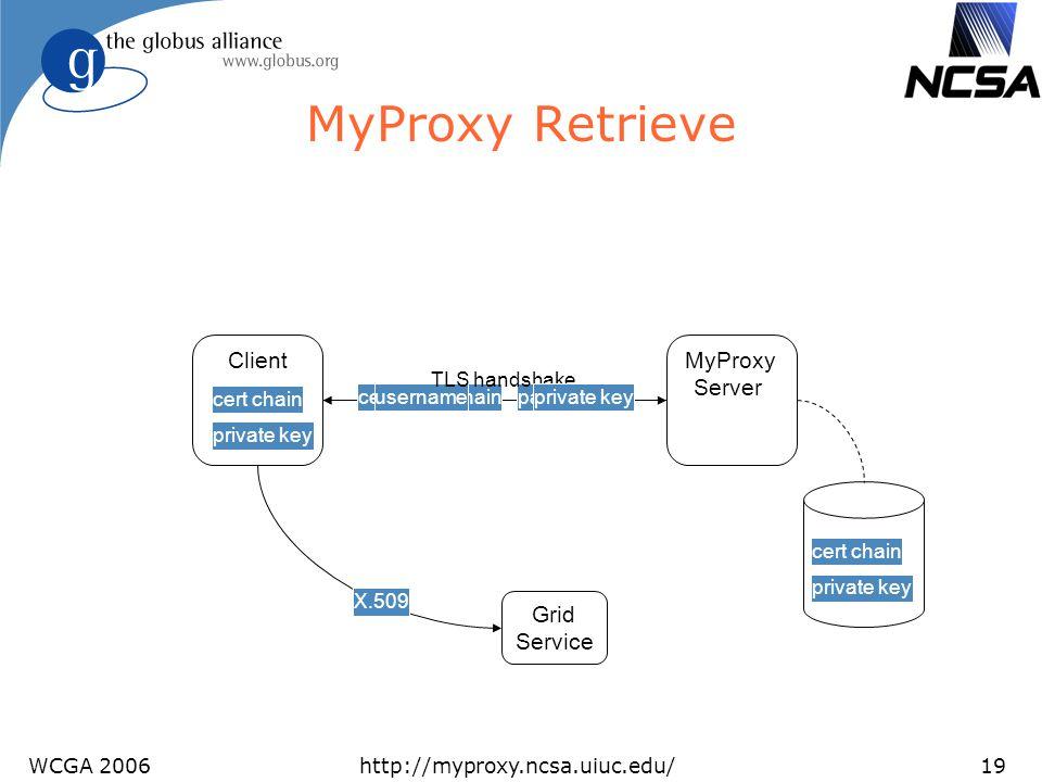 WCGA 2006http://myproxy.ncsa.uiuc.edu/19 MyProxy Retrieve Client MyProxy Server certificate chainusernamepassword private key cert chain TLS handshake