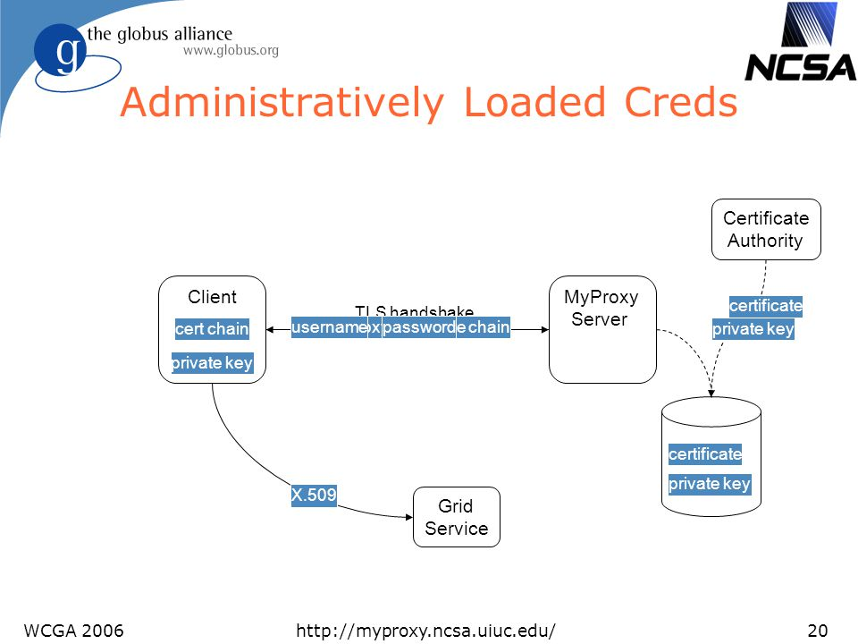 WCGA 2006http://myproxy.ncsa.uiuc.edu/20 Administratively Loaded Creds Client MyProxy Server Grid Service Certificate Authority certificate private ke
