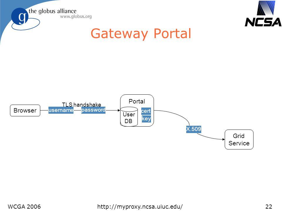 WCGA 2006http://myproxy.ncsa.uiuc.edu/22 Gateway Portal Browser Portal User DB cert key Grid Service X.509 password username TLS handshake