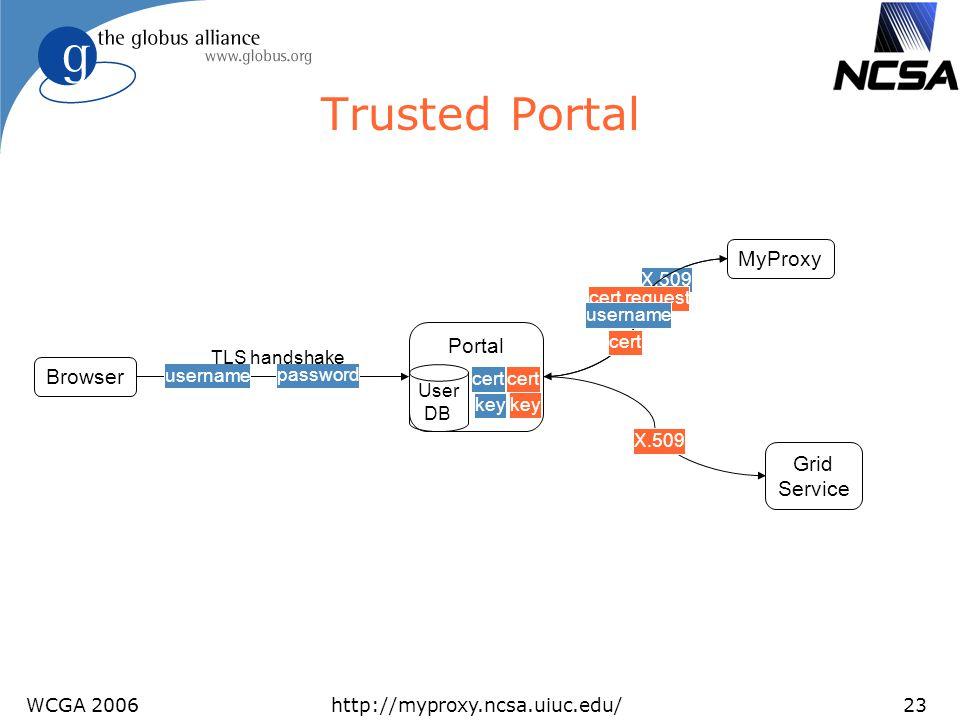 WCGA 2006http://myproxy.ncsa.uiuc.edu/23 Trusted Portal Browser Portal User DB cert key Grid Service X.509 password username TLS handshake MyProxy X.5