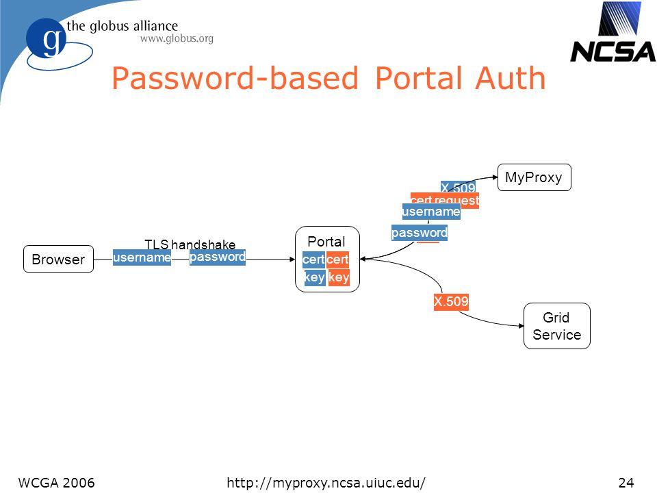 WCGA 2006http://myproxy.ncsa.uiuc.edu/24 Password-based Portal Auth Browser Portal cert key Grid Service X.509 password username TLS handshake MyProxy