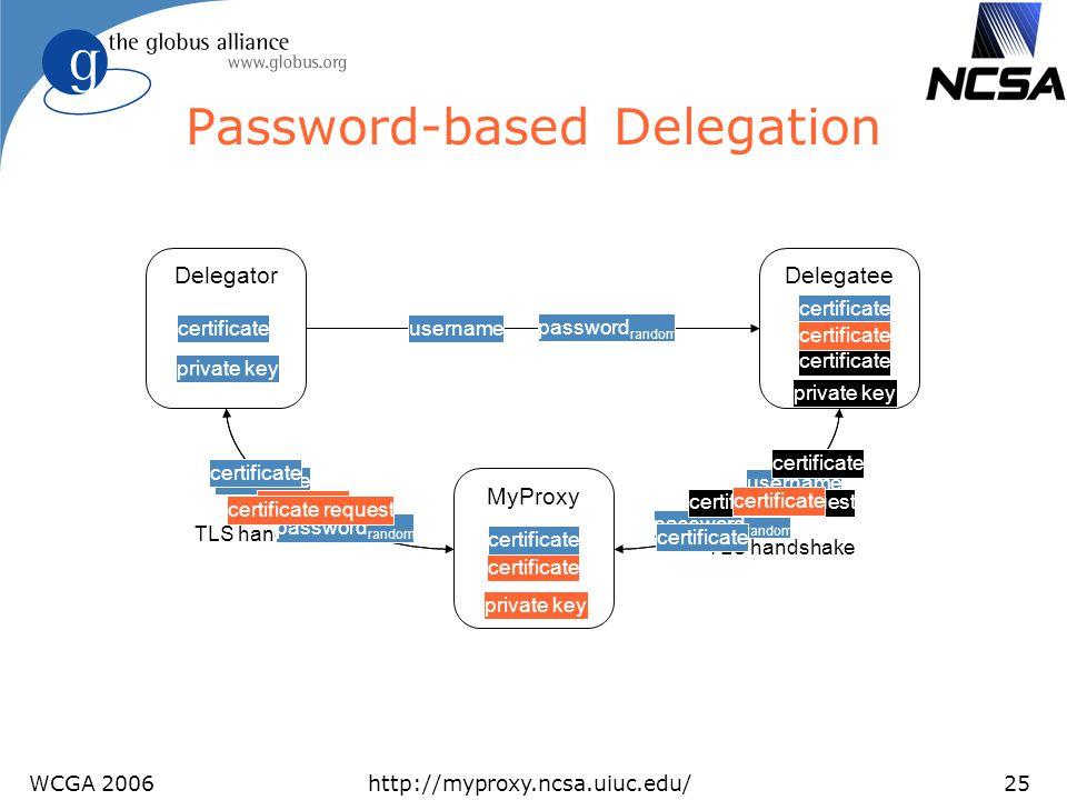 WCGA 2006http://myproxy.ncsa.uiuc.edu/25 Password-based Delegation MyProxy DelegateeDelegator certificate private key password random username private