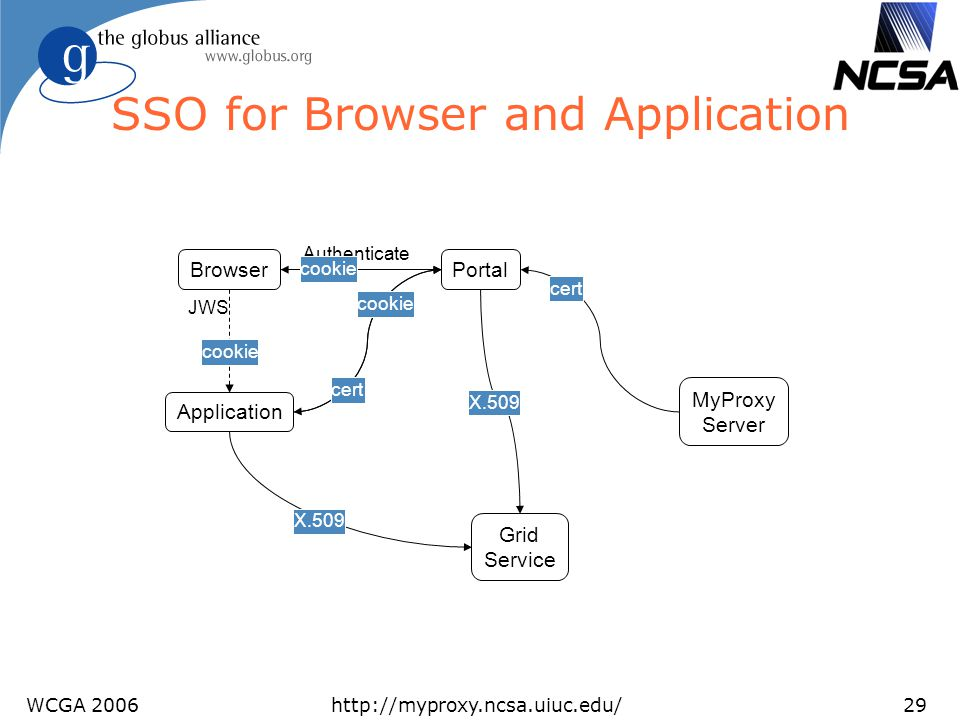 WCGA 2006http://myproxy.ncsa.uiuc.edu/29 SSO for Browser and Application Portal MyProxy Server Browser Application Authenticate cookie JWS cert Grid S