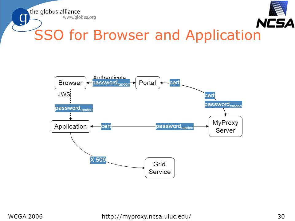 WCGA 2006http://myproxy.ncsa.uiuc.edu/30 SSO for Browser and Application Portal MyProxy Server Browser Application Authenticate password random JWS ce