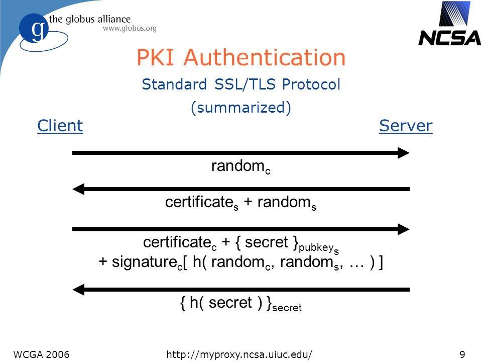 WCGA 2006http://myproxy.ncsa.uiuc.edu/9 certificate c + { secret } pubkey s + signature c [ h( random c, random s, … ) ] PKI Authentication ClientServ