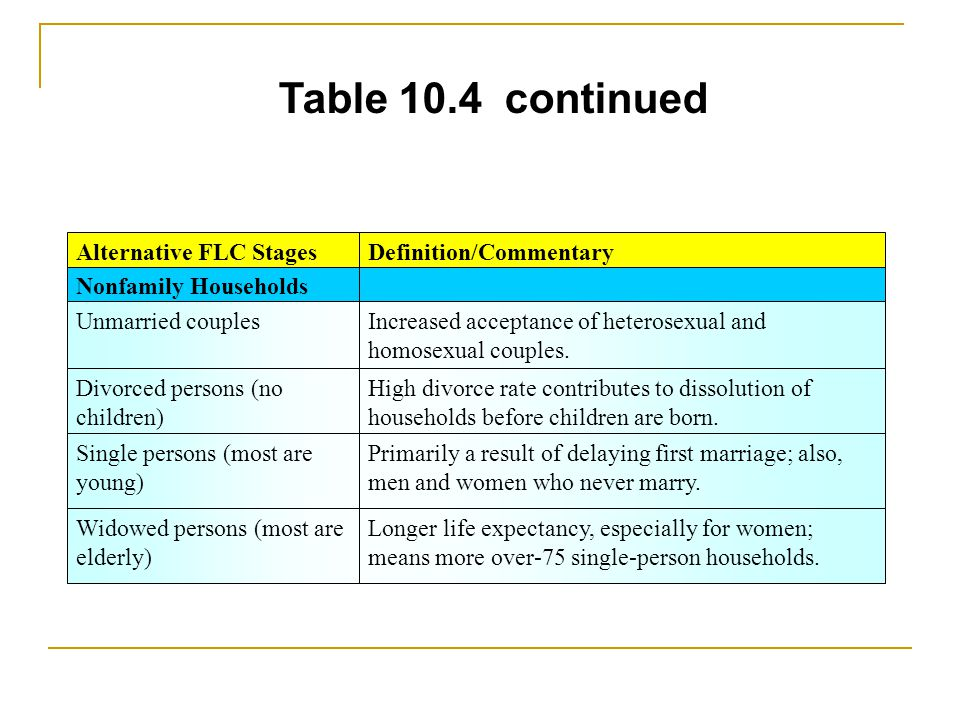 Table 10.4 continued Nonfamily Households Unmarried couplesIncreased acceptance of heterosexual and homosexual couples. Divorced persons (no children)