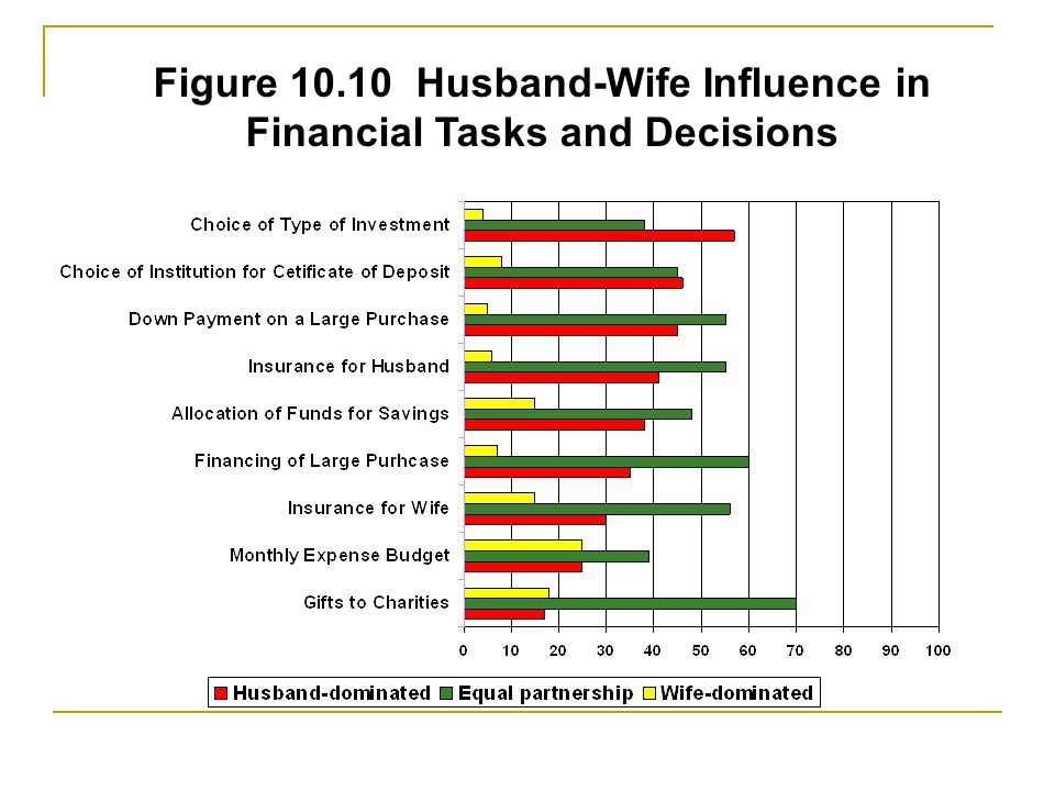 Figure 10.10 Husband-Wife Influence in Financial Tasks and Decisions