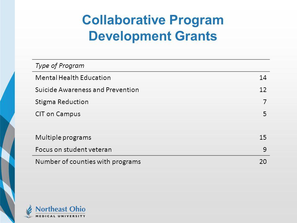 Collaborative Program Development Grants Type of Program Mental Health Education14 Suicide Awareness and Prevention12 Stigma Reduction7 CIT on Campus5