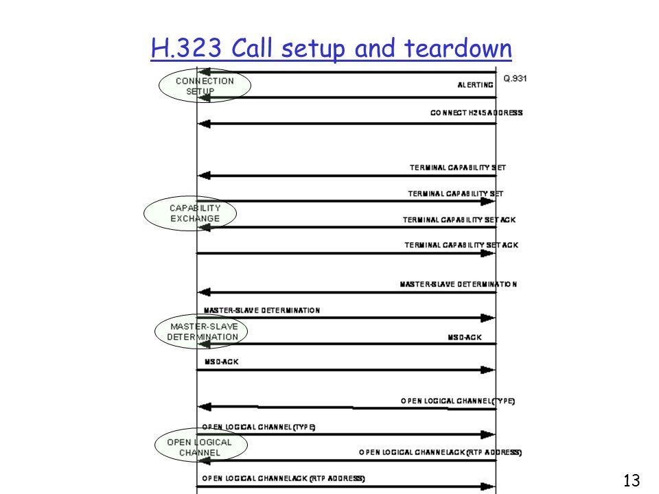 H.323 Call setup and teardown 13