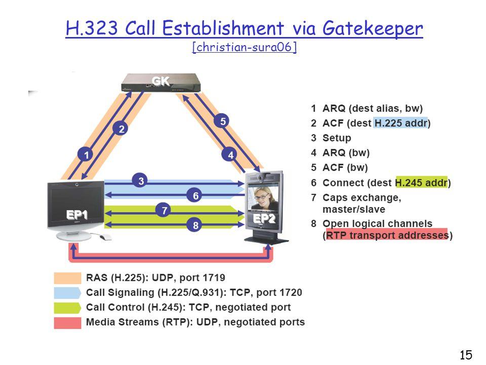 15 H.323 Call Establishment via Gatekeeper [christian-sura06]