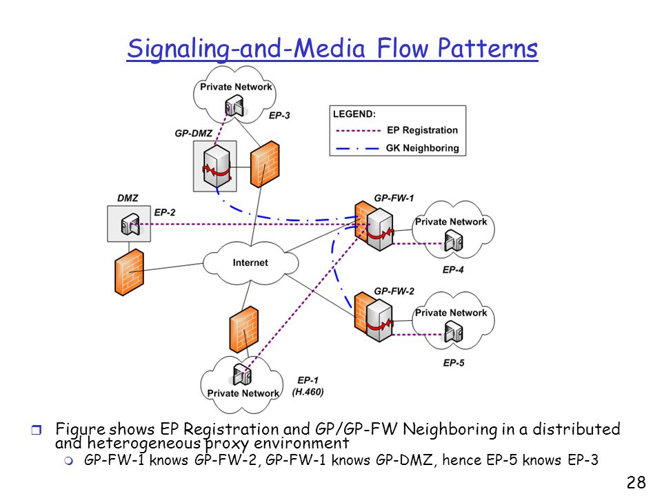 28 Signaling-and-Media Flow Patterns r Figure shows EP Registration and GP/GP-FW Neighboring in a distributed and heterogeneous proxy environment m GP-FW-1 knows GP-FW-2, GP-FW-1 knows GP-DMZ, hence EP-5 knows EP-3
