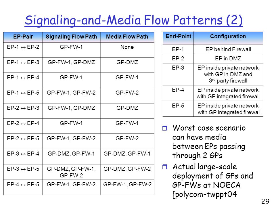 29 Signaling-and-Media Flow Patterns (2) EP-PairSignaling Flow PathMedia Flow Path EP-1 ↔ EP-2GP-FW-1None EP-1 ↔ EP-3GP-FW-1, GP-DMZGP-DMZ EP-1 ↔ EP-4GP-FW-1 EP-1 ↔ EP-5GP-FW-1, GP-FW-2GP-FW-2 EP-2 ↔ EP-3GP-FW-1, GP-DMZGP-DMZ EP-2 ↔ EP-4GP-FW-1 EP-2 ↔ EP-5GP-FW-1, GP-FW-2GP-FW-2 EP-3 ↔ EP-4GP-DMZ, GP-FW-1 EP-3 ↔ EP-5GP-DMZ, GP-FW-1, GP-FW-2 GP-DMZ, GP-FW-2 EP-4 ↔ EP-5GP-FW-1, GP-FW-2 End-PointConfiguration EP-1EP behind Firewall EP-2EP in DMZ EP-3EP inside private network with GP in DMZ and 3 rd party firewall EP-4EP inside private network with GP integrated firewall EP-5EP inside private network with GP integrated firewall r Worst case scenario can have media between EPs passing through 2 GPs r Actual large-scale deployment of GPs and GP-FWs at NOECA [polycom-twppt04