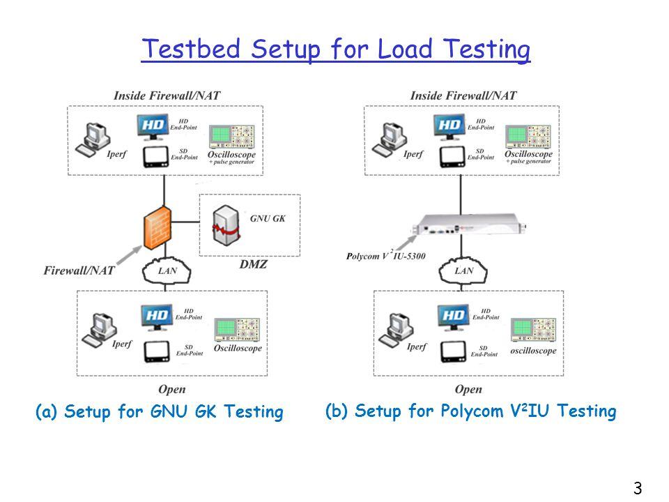 35 Testbed Setup for Load Testing (a) Setup for GNU GK Testing (b) Setup for Polycom V 2 IU Testing