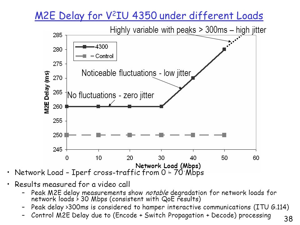 38 M2E Delay for V 2 IU 4350 under different Loads Highly variable with peaks > 300ms – high jitter Noticeable fluctuations - low jitter No fluctuations - zero jitter Network Load (Mbps) Network Load – Iperf cross-traffic from 0 – 70 Mbps Results measured for a video call –Peak M2E delay measurements show notable degradation for network loads for network loads > 30 Mbps (consistent with QoE results) –Peak delay >300ms is considered to hamper interactive communications (ITU G.114) –Control M2E Delay due to (Encode + Switch Propagation + Decode) processing