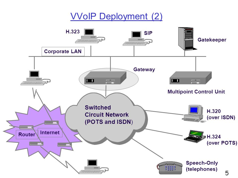 VVoIP Deployment (2) Switched Circuit Network (POTS and ISDN) Gatekeeper H.323 H.320 (over ISDN) H.324 (over POTS) Speech-Only (telephones) Corporate LAN Gateway SIP Internet Router Multipoint Control Unit 5