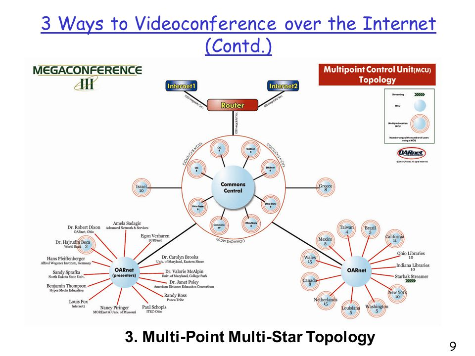 3 Ways to Videoconference over the Internet (Contd.) 3. Multi-Point Multi-Star Topology 9