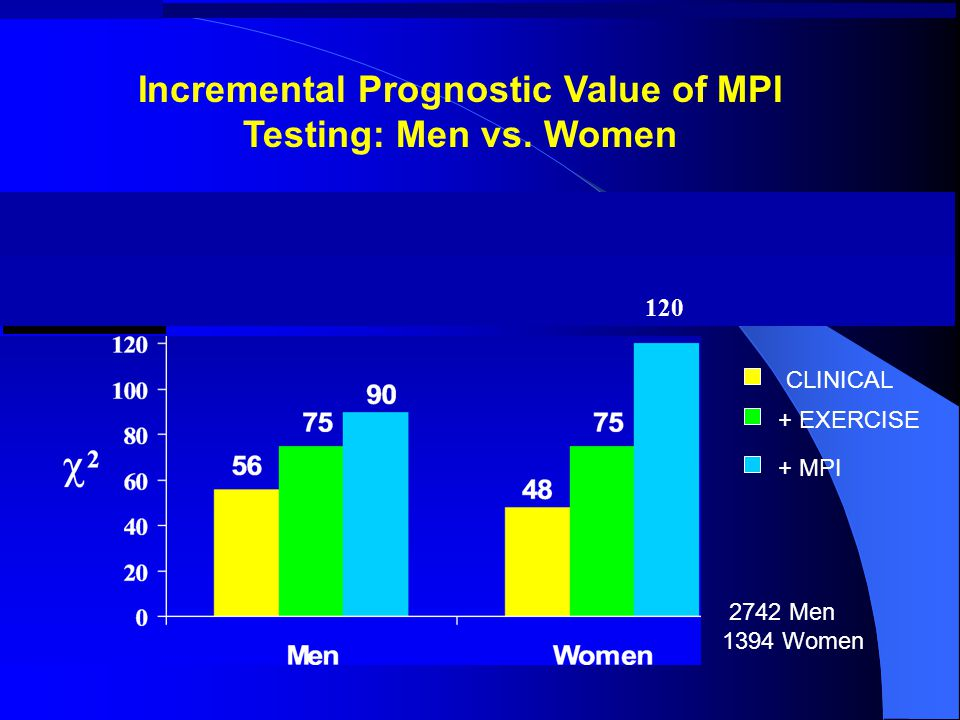120 2742 Men 1394 Women + MPI + EXERCISE CLINICAL Incremental Prognostic Value of MPI Testing: Men vs.