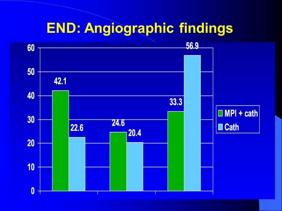 END: Angiographic findings