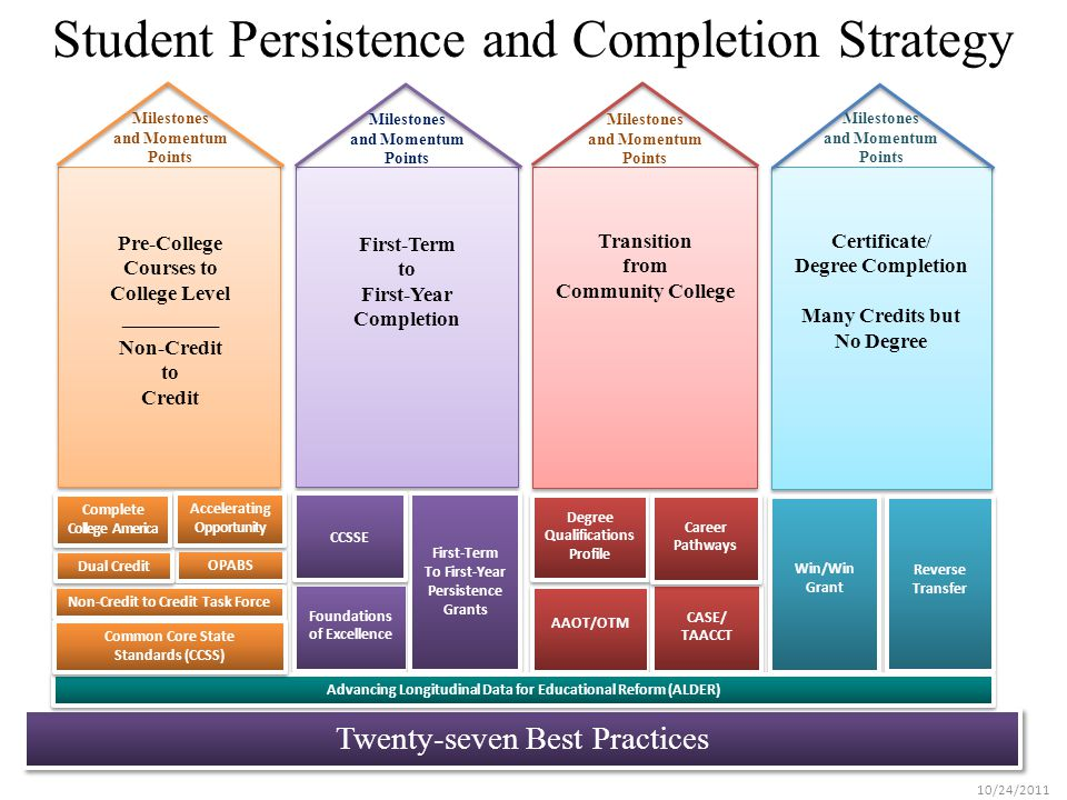 Student Persistence and Completion Strategy Twenty-seven Best Practices Milestones and Momentum Points Win/Win Grant Reverse Transfer First-Term to First-Year Completion Foundations of Excellence Foundations of Excellence First-Term To First-Year Persistence Grants First-Term To First-Year Persistence Grants Milestones and Momentum Points CCSSE Transition from Community College Milestones and Momentum Points AAOT/OTM AAOT/OTM Degree Qualifications Profile Degree Qualifications Profile CASE/ TAACCT CASE/ TAACCT Career Pathways Career Pathways Certificate/ Degree Completion Many Credits but No Degree 10/24/2011 Advancing Longitudinal Data for Educational Reform (ALDER) Pre-College Courses to College Level _________ Non-Credit to Credit OPABS Non-Credit to Credit Task Force Accelerating Opportunity Milestones and Momentum Points Dual Credit Complete College America Common Core State Standards (CCSS) Common Core State Standards (CCSS)