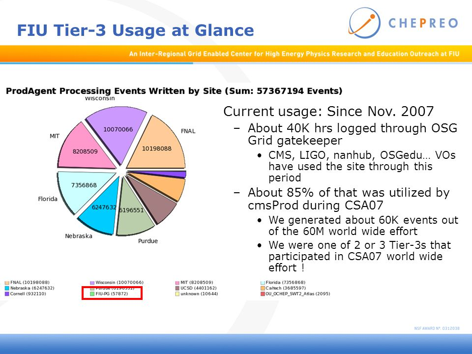 FIU Tier-3 Usage at Glance Current usage: Since Nov.