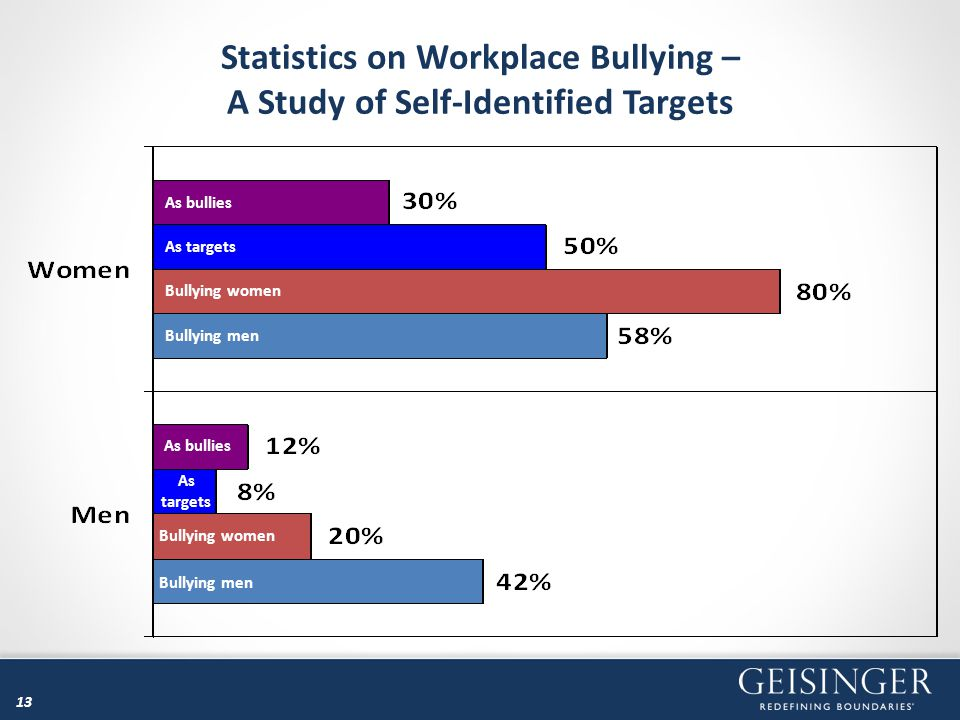 13 Statistics on Workplace Bullying – A Study of Self-Identified Targets As bullies As targets Bullying women Bullying men As bullies As targets Bully