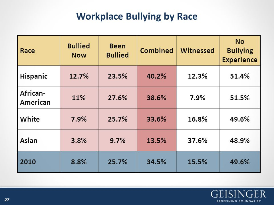 27 Workplace Bullying by Race Race Bullied Now Been Bullied CombinedWitnessed No Bullying Experience Hispanic12.7%23.5%40.2%12.3%51.4% African- Americ