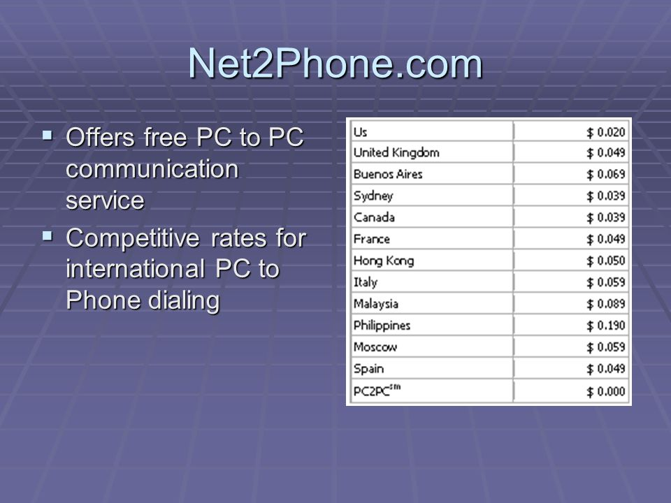 Net2Phone.com OOOOffers free PC to PC communication service CCCCompetitive rates for international PC to Phone dialing