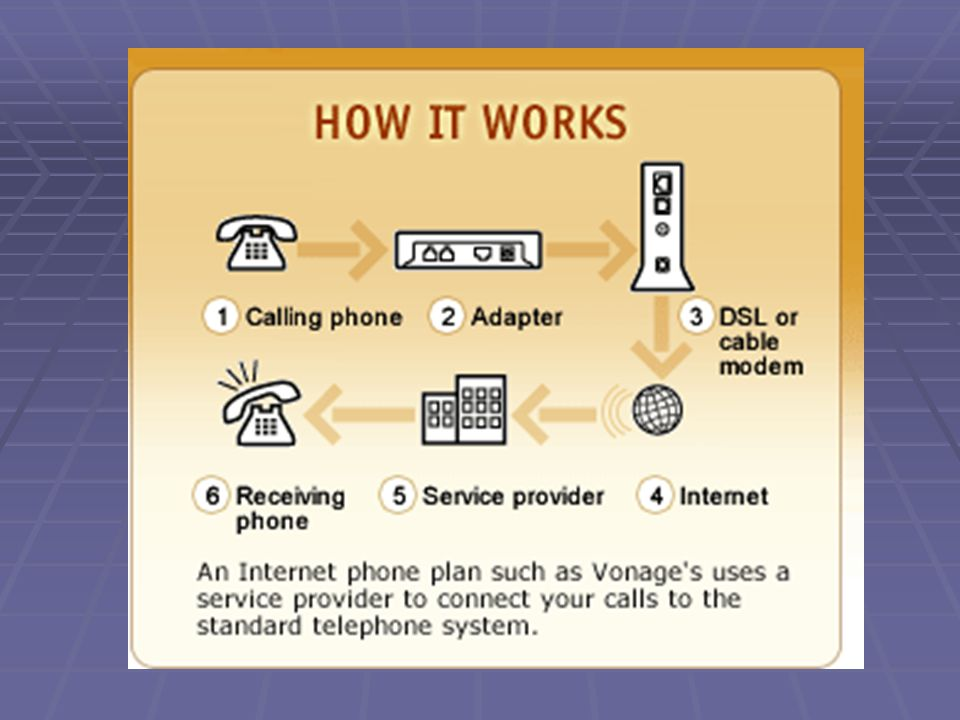 How it Works  Voice over internet protocol (VOIP) turns analog voice signals to digital data.