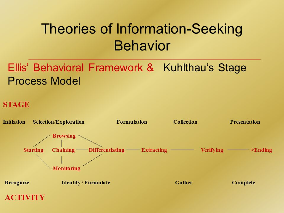 Theories of Information-Seeking Behavior Ellis' Behavioral Framework & Kuhlthau's Stage Process Model STAGE Initiation Selection/ExplorationFormulation CollectionPresentation Recognize Identify / Formulate GatherComplete ACTIVITY StartingChaining Differentiating Extracting Verifying>Ending Browsing Monitoring