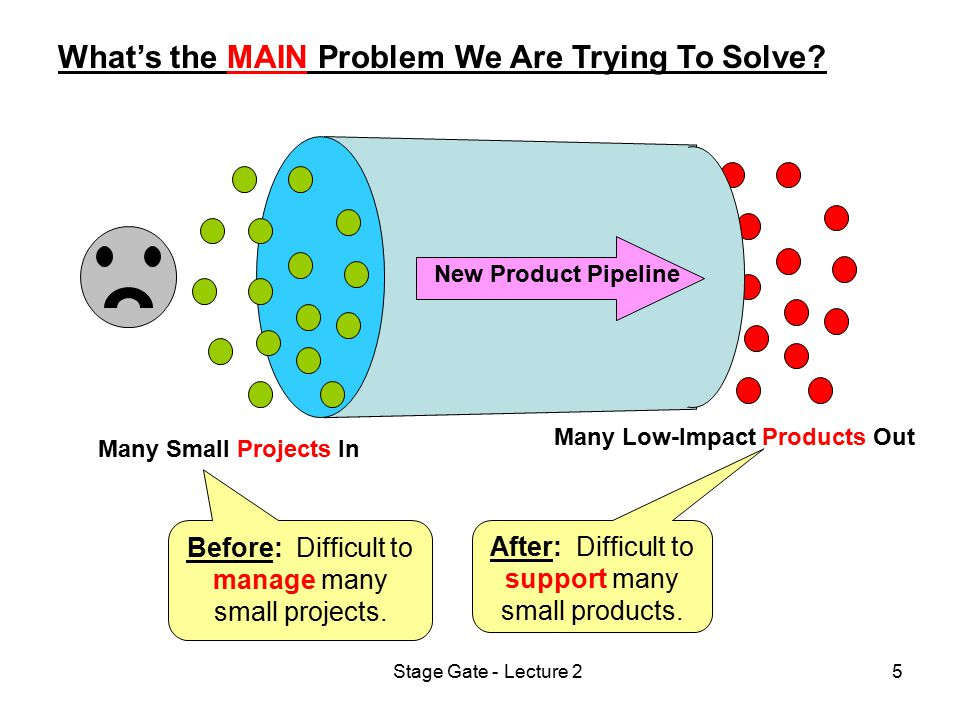 Stage Gate - Lecture 25 What's the MAIN Problem We Are Trying To Solve? Many Small Projects In Many Low-Impact Products Out New Product Pipeline Befor