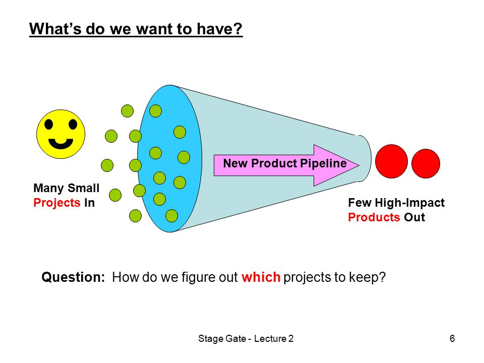 Stage Gate - Lecture 26 What's do we want to have? New Product Pipeline Many Small Projects In Few High-Impact Products Out Question: How do we figure