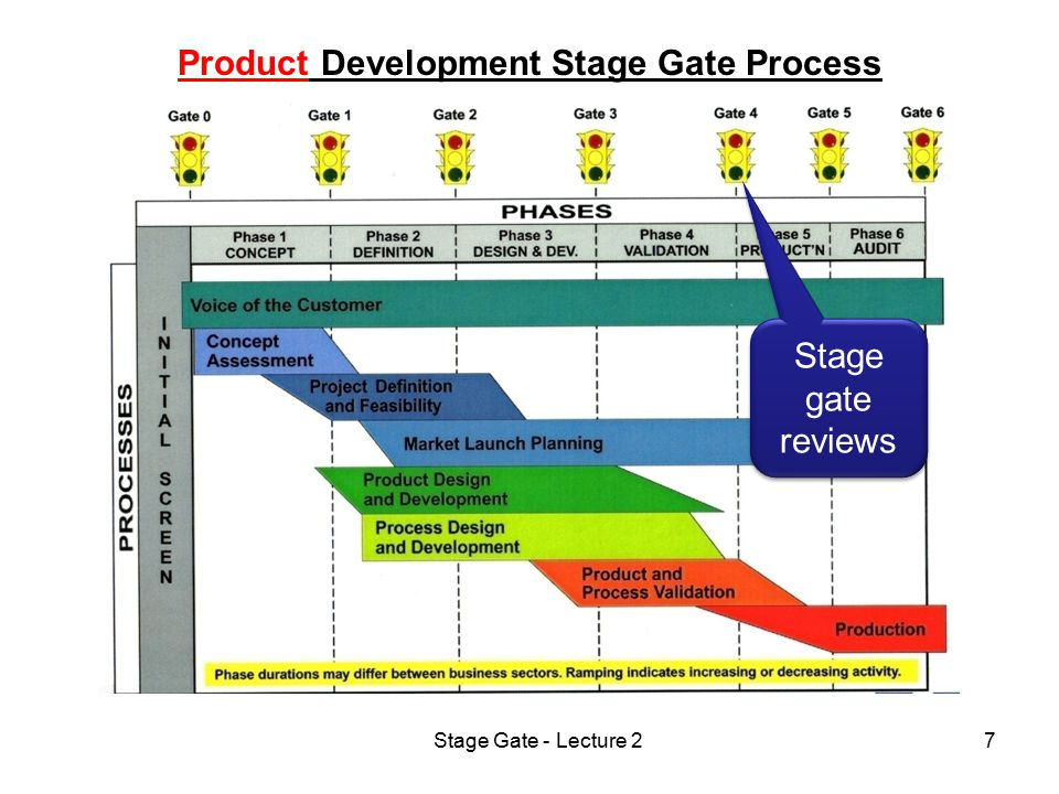 Stage Gate - Lecture 28 Technology Development Stage Gate Process Stage gate reviews Where projects get killed.