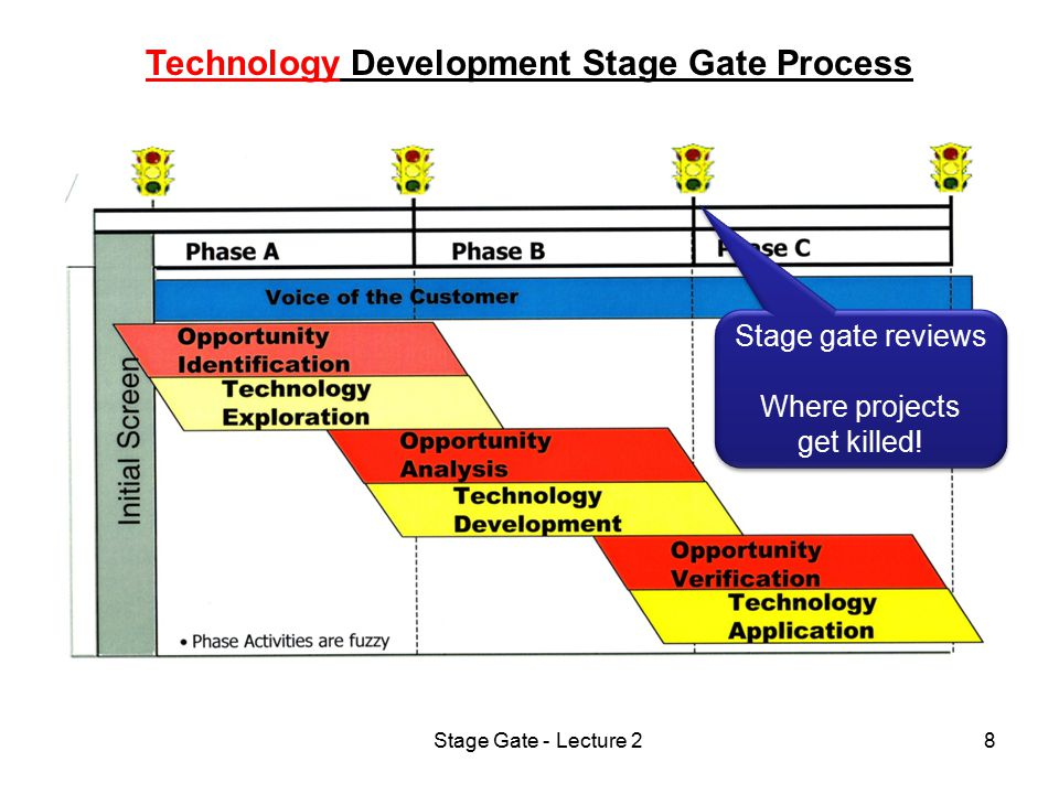 Stage Gate - Lecture 28 Technology Development Stage Gate Process Stage gate reviews Where projects get killed! Stage gate reviews Where projects get