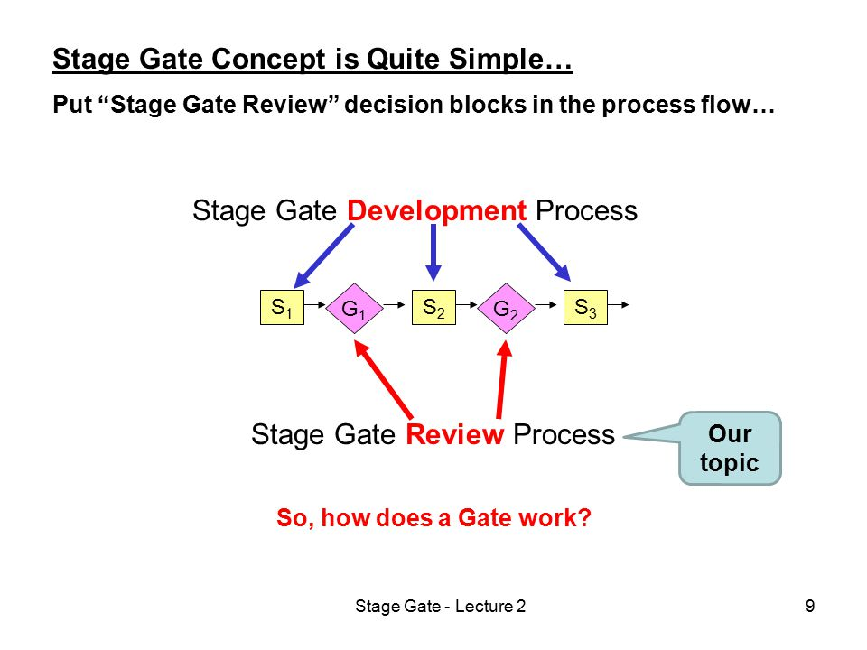 Stage Gate - Lecture 210 Continue S S Redirect Kill Hold G All the Gates work the same way… At the end of each development stage, you hold a stage gate review to determine if you should: - Continue: Go to the next stage, - Redirect: Go back to the previous stage, - Hold: Put the project on hold, - Kill: Kill the project.