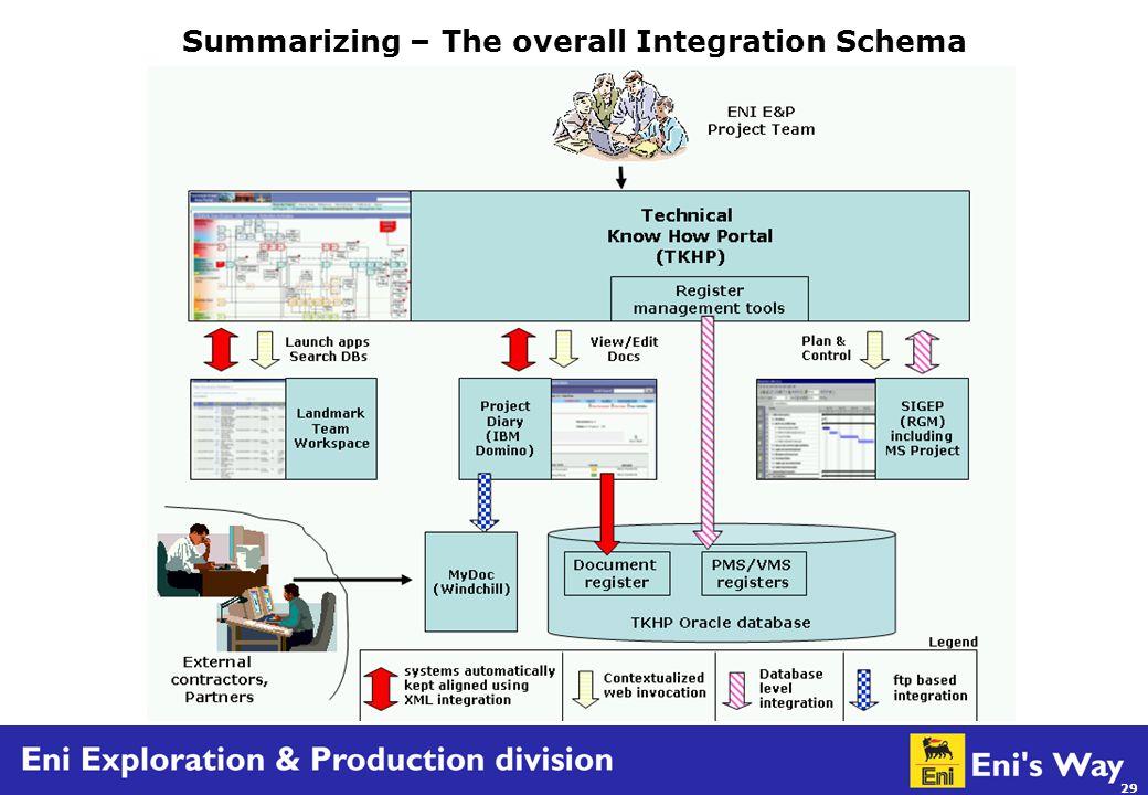 29 Summarizing – The overall Integration Schema