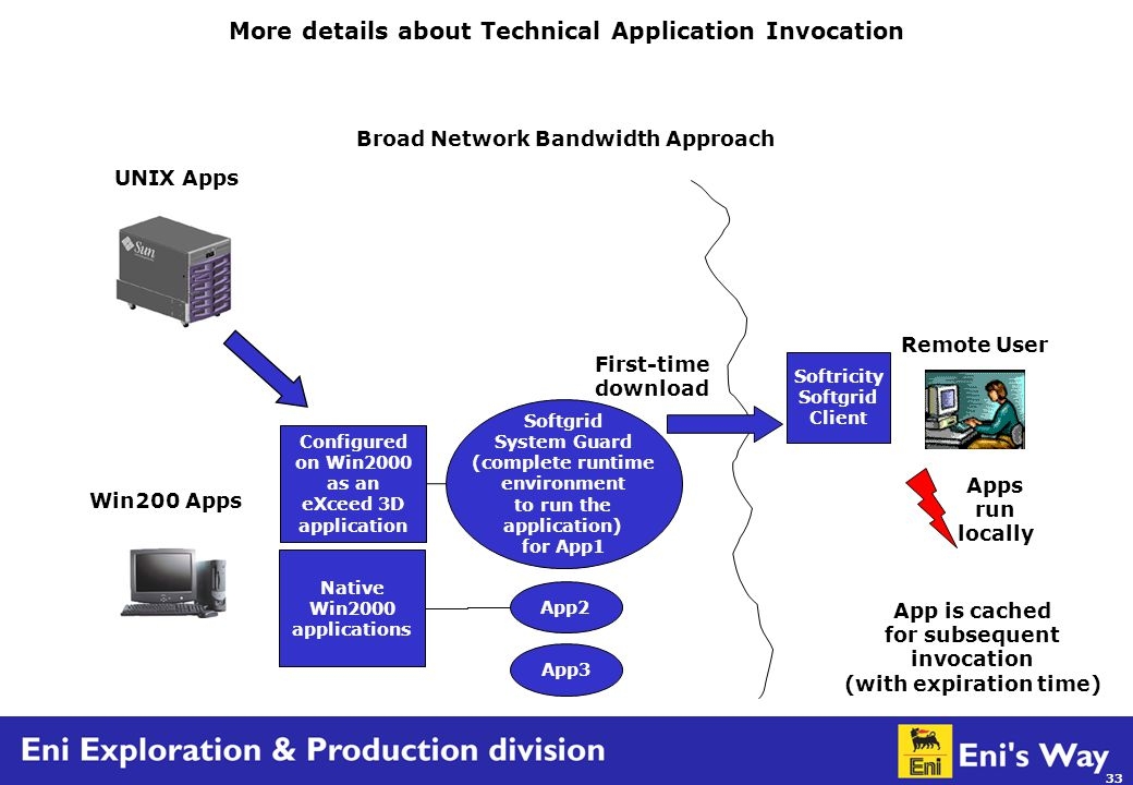 33 UNIX Apps Win200 Apps Broad Network Bandwidth Approach Apps run locally Remote User Softricity Softgrid Client First-time download Configured on Win2000 as an eXceed 3D application Native Win2000 applications Softgrid System Guard (complete runtime environment to run the application) for App1 App2 App3 App is cached for subsequent invocation (with expiration time) More details about Technical Application Invocation