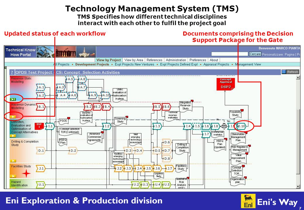 18 PMS (Project Management System) Project Administration – Stakeholder Management, Document Registers, Permits and Consent Management, Internal Interfaces