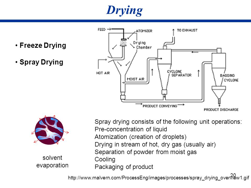 20 Drying Freeze Drying Spray Drying solvent evaporation http://www.malvern.com/ProcessEng/images/processes/spray_drying_overview1.gif Spray drying co