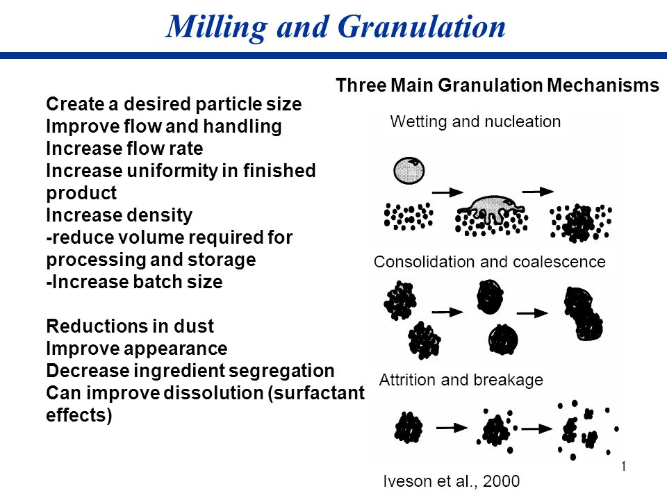 21 Milling and Granulation Create a desired particle size Improve flow and handling Increase flow rate Increase uniformity in finished product Increas
