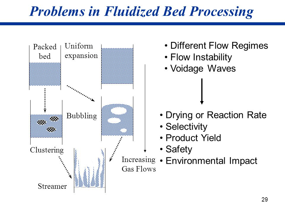 29 Problems in Fluidized Bed Processing Bubbling Uniform expansion Clustering Streamer Packed bed Increasing Gas Flows Different Flow Regimes Flow Ins