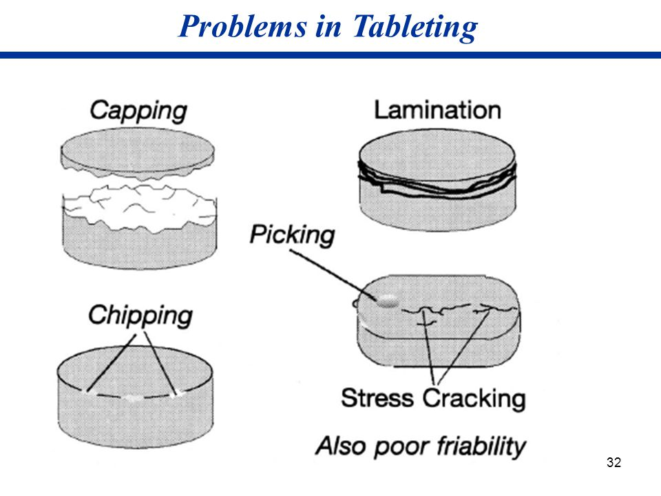 32 Problems in Tableting