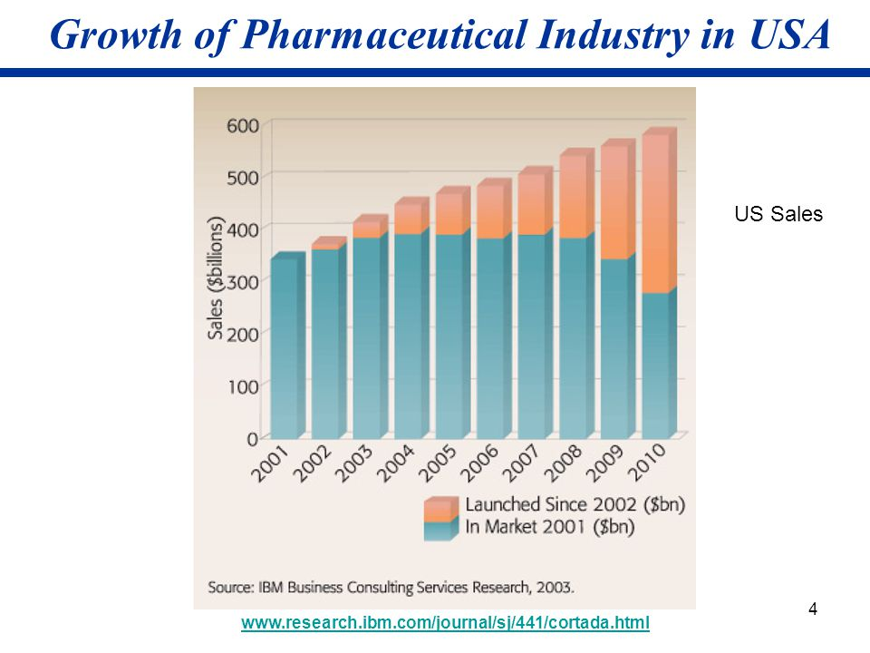 4 Growth of Pharmaceutical Industry in USA www.research.ibm.com/journal/sj/441/cortada.html US Sales