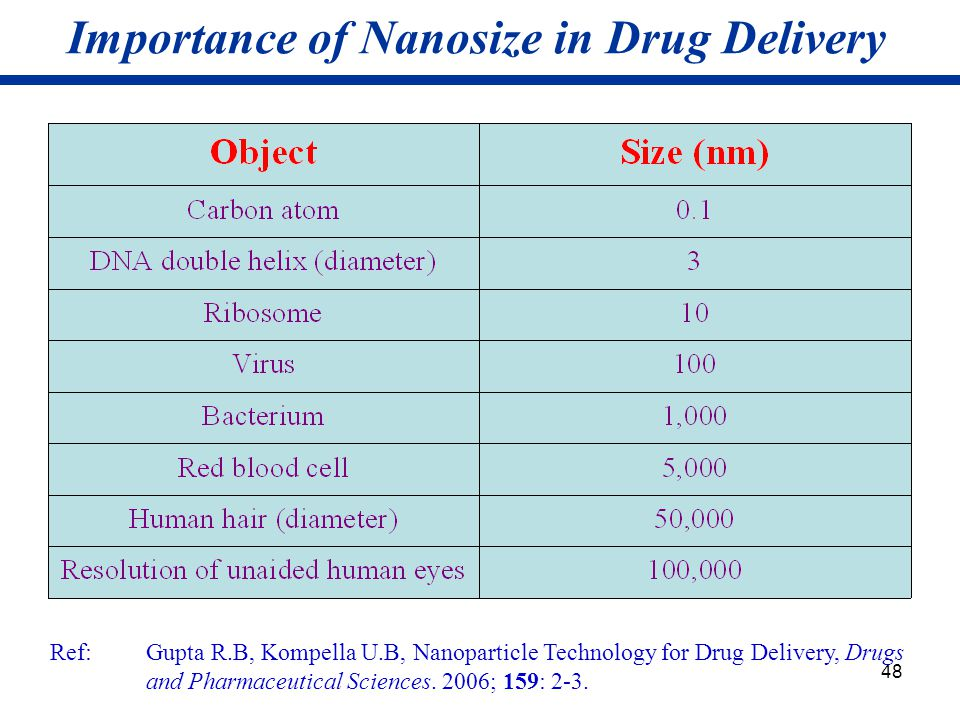 48 Importance of Nanosize in Drug Delivery Ref: Gupta R.B, Kompella U.B, Nanoparticle Technology for Drug Delivery, Drugs and Pharmaceutical Sciences.