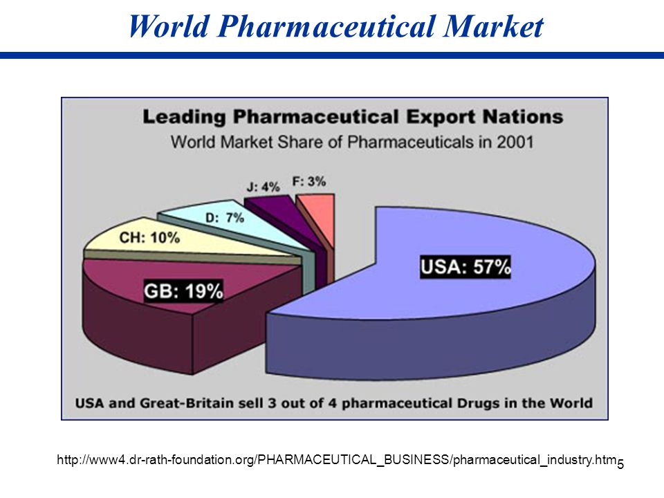 5 World Pharmaceutical Market http://www4.dr-rath-foundation.org/PHARMACEUTICAL_BUSINESS/pharmaceutical_industry.htm