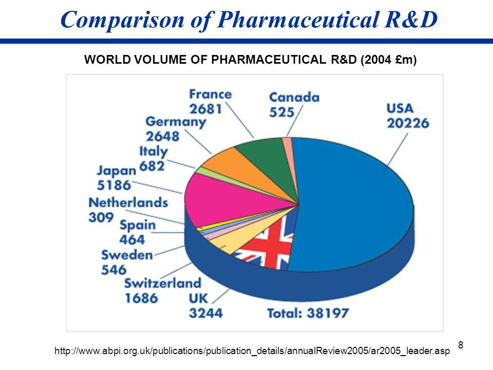 8 Comparison of Pharmaceutical R&D WORLD VOLUME OF PHARMACEUTICAL R&D (2004 £m) http://www.abpi.org.uk/publications/publication_details/annualReview2005/ar2005_leader.asp