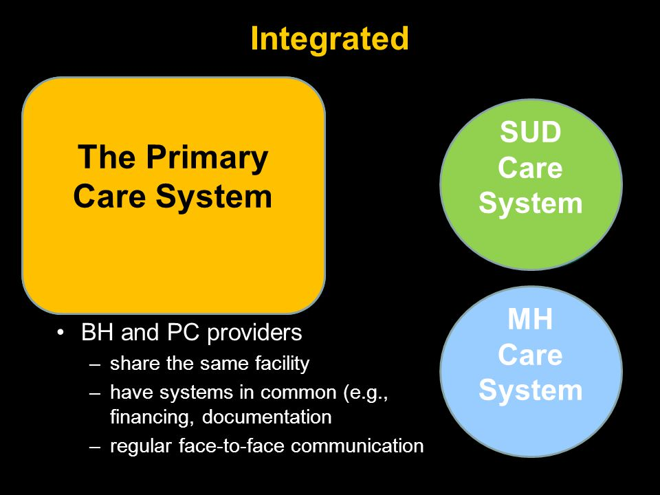 BH and PC providers –share the same facility –have systems in common (e.g., financing, documentation –regular face-to-face communication Integrated Care System Integrated The Primary Care System SUD Care System MH Care System
