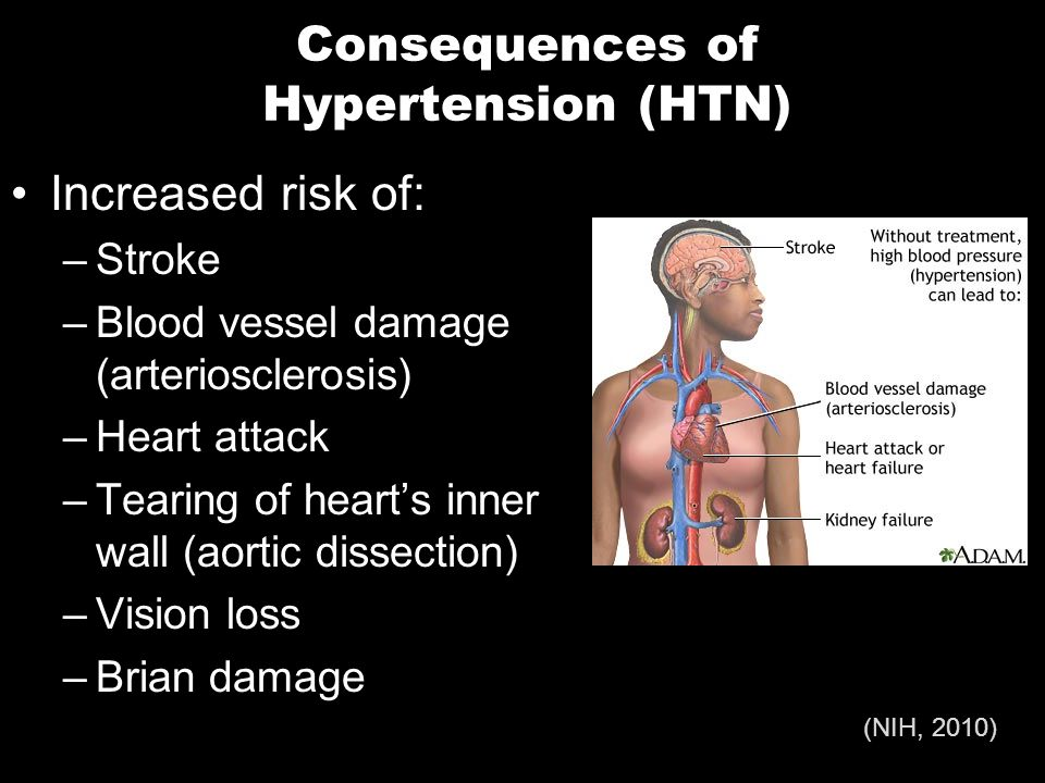 Consequences of Hypertension (HTN) Increased risk of: –Stroke –Blood vessel damage (arteriosclerosis) –Heart attack –Tearing of heart's inner wall (aortic dissection) –Vision loss –Brian damage (NIH, 2010)