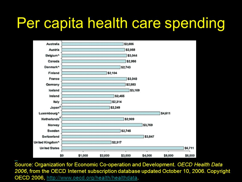 Per capita health care spending Source: Organization for Economic Co-operation and Development.