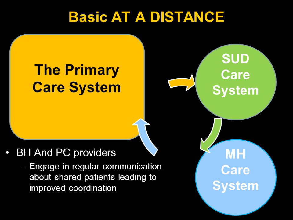 The Primary Care System BH And PC providers –Engage in regular communication about shared patients leading to improved coordination Basic AT A DISTANCE SUD Care System MH Care System