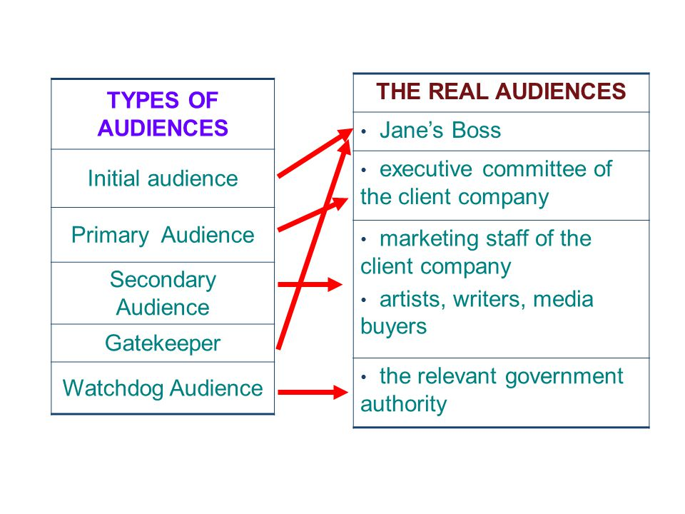THE REAL AUDIENCES Jane's Boss executive committee of the client company marketing staff of the client company artists, writers, media buyers the relevant government authority TYPES OF AUDIENCES Initial audience Primary Audience Secondary Audience Gatekeeper Watchdog Audience
